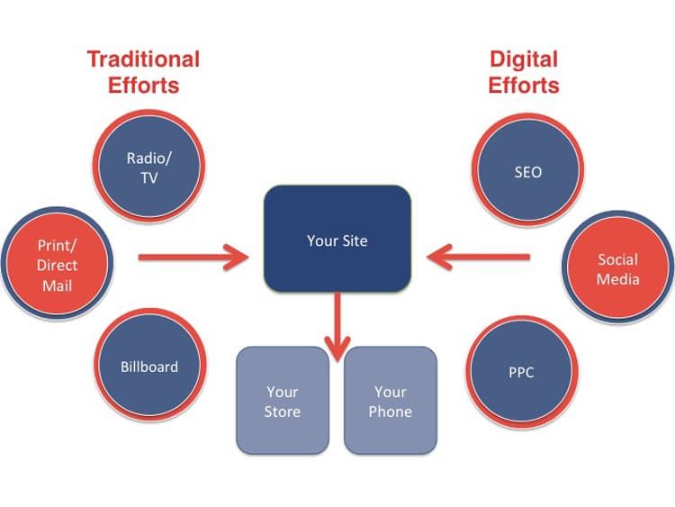 Traditional Marketing & Traditional Advertising
