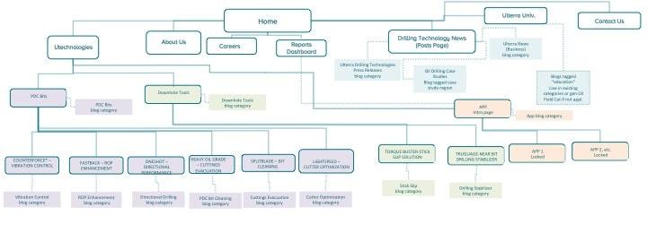 web designer sitemap