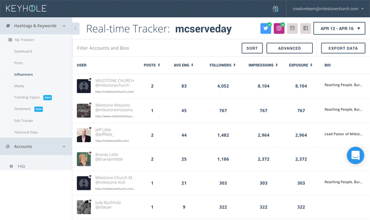 best hashtag tracker on social media