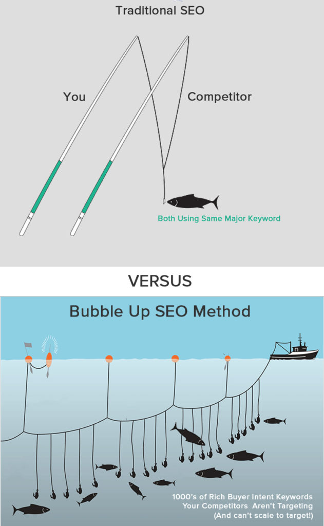 Bubble Up SEO Method versus Traditional SEO