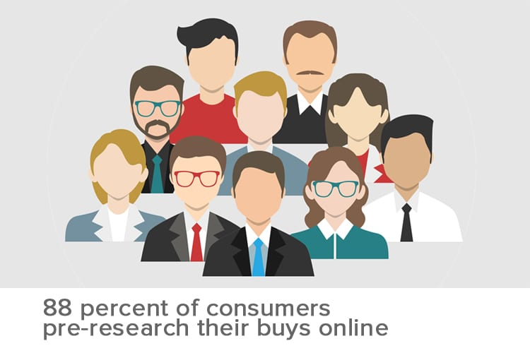 88% of customers research online a reason for Bubble Up SEO