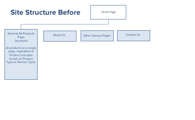 more traffic to my website site structure
