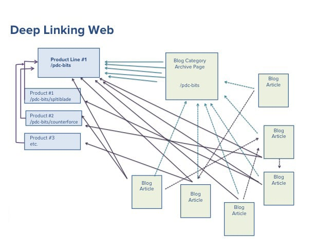 get more traffic though deep interlinking web on page seo