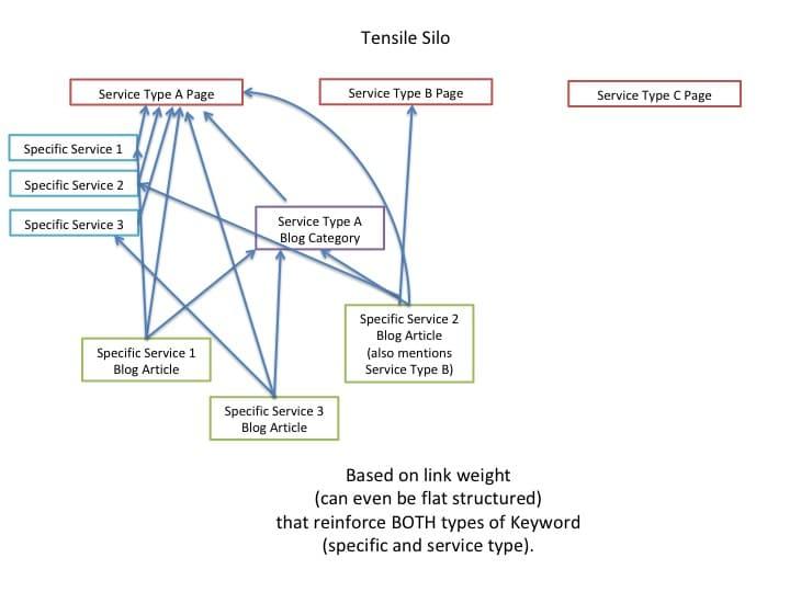 Tensile Silo SEO Diagram