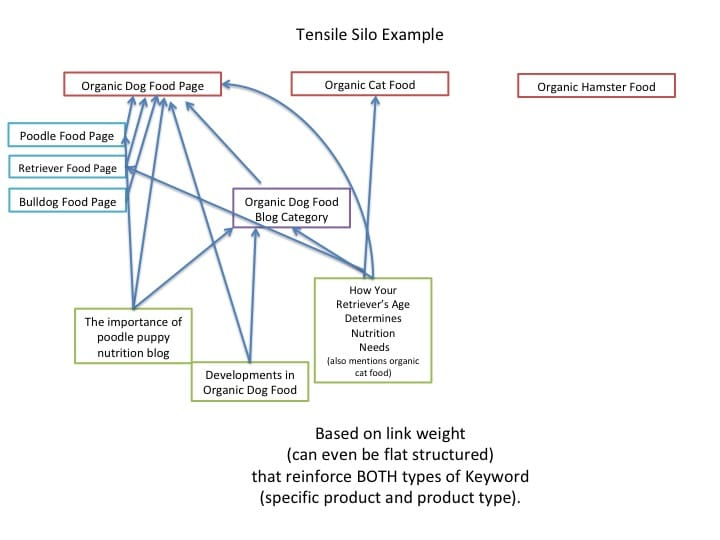 Tensile Silo Example Diagram